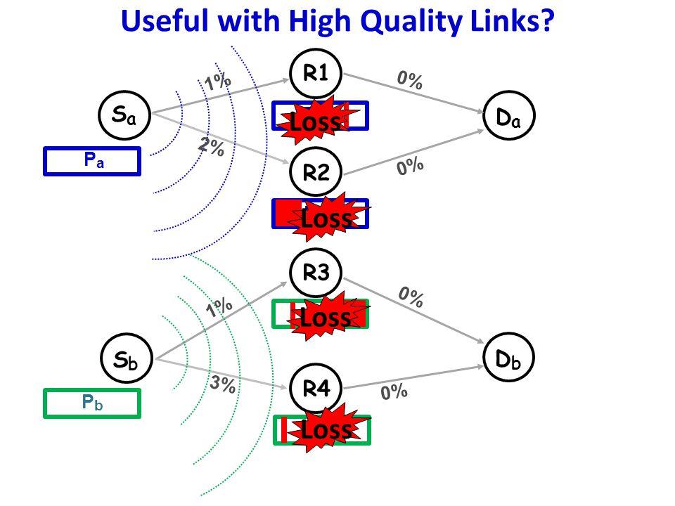 Useful with High Quality Links.
