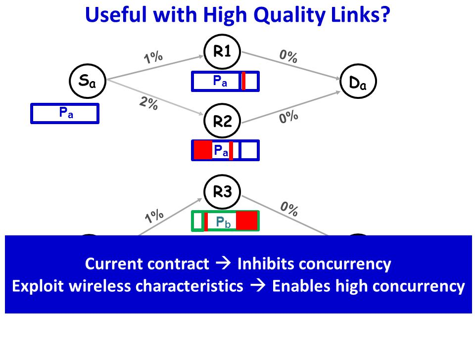 Current Contract Limits throughput, inhibits concurrency PHY + LLDeliver correct symbols to higher layer NetworkForward correct symbols to destination PHY + LLDeliver correct packets NetworkForward correct packets to destination High throughput, high concurrency New Contract Exploiting Wireless Characteristics
