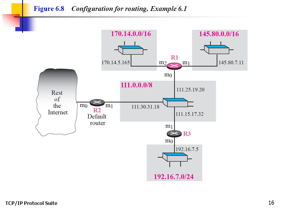 TCP/IP Protocol Suite 17 Figure 6.9 Tables for Example 6.1