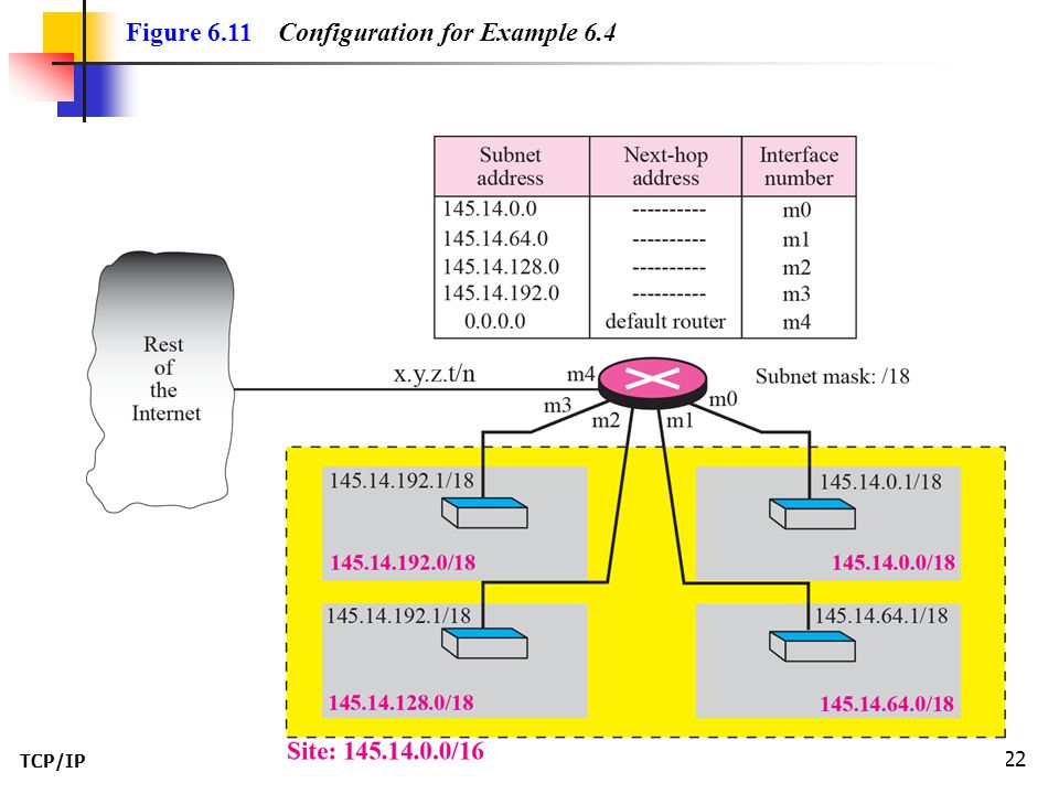 TCP/IP Protocol Suite 23 The router in Figure 6.11 receives a packet with destination address 145.14.32.78.