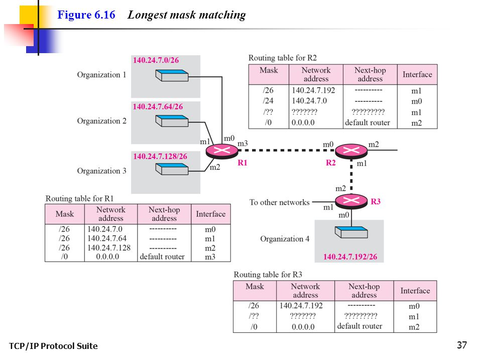 TCP/IP Protocol Suite 38 As an example of hierarchical routing, let us consider Figure 6.17.