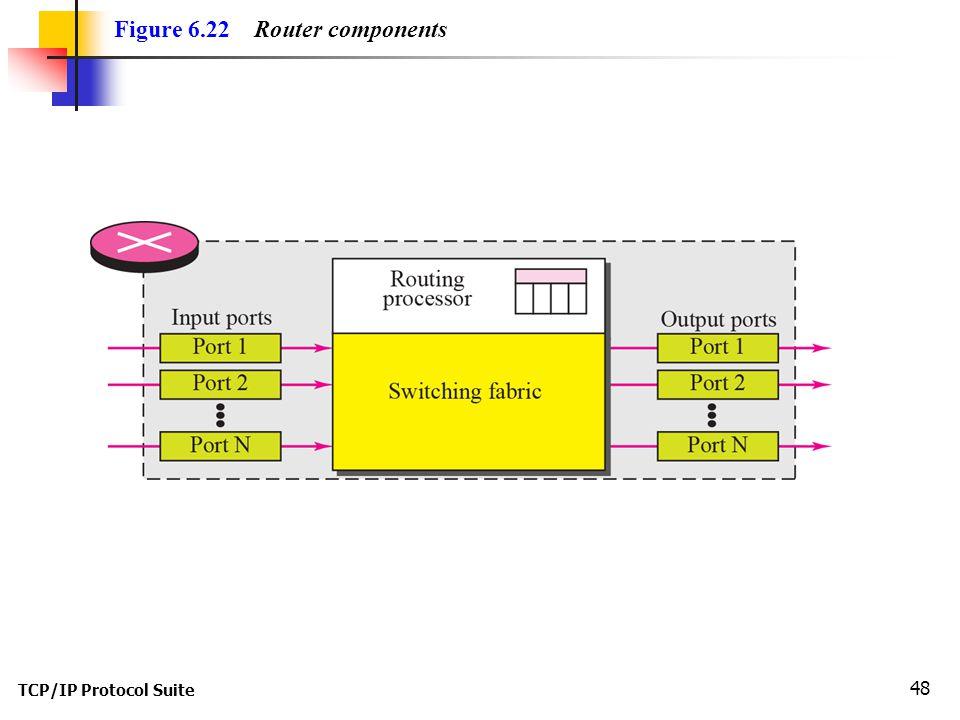 TCP/IP Protocol Suite 48 Figure 6.22 Router components