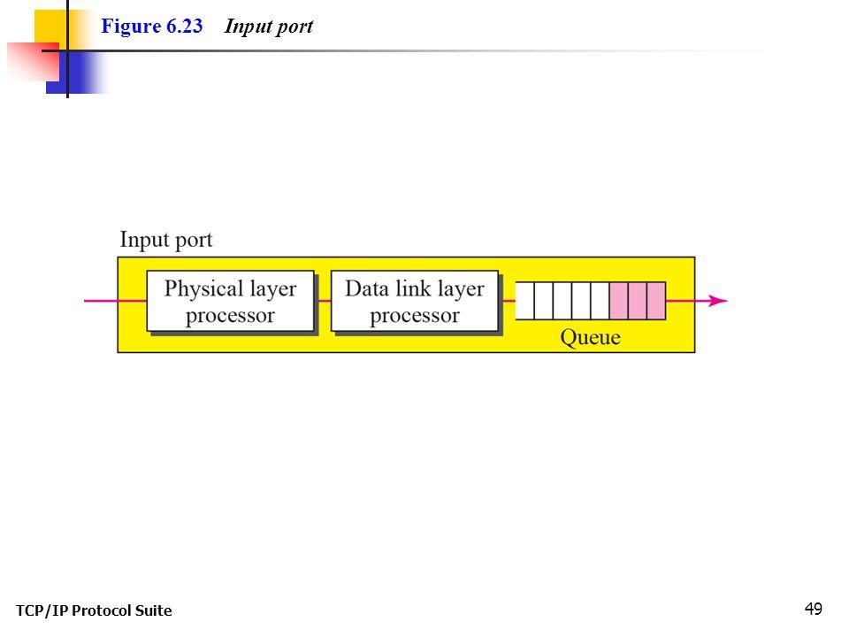 TCP/IP Protocol Suite 49 Figure 6.23 Input port