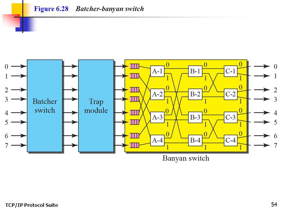TCP/IP Protocol Suite 54 Figure 6.28 Batcher-banyan switch