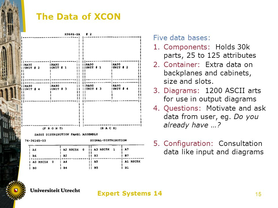 Expert Systems 14 16 Configuration Systems Development Group Size 59 members in 1989: 6 KE's develop new AI and XS techniques Tool vs.
