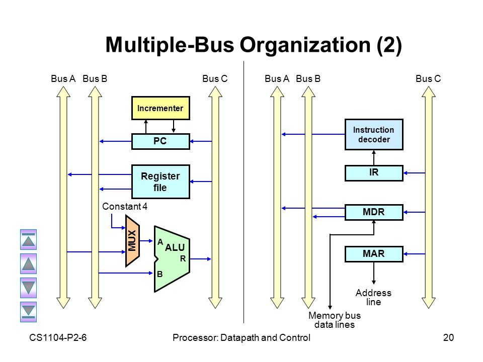 CS1104-P2-6Processor: Datapath and Control20 Multiple-Bus Organization (2) Bus C Constant 4 Bus A Bus B PC Register file MUX Incrementer A ALU B R Address line Memory bus data lines Bus C Bus A Bus B MAR MDR IR Instruction decoder
