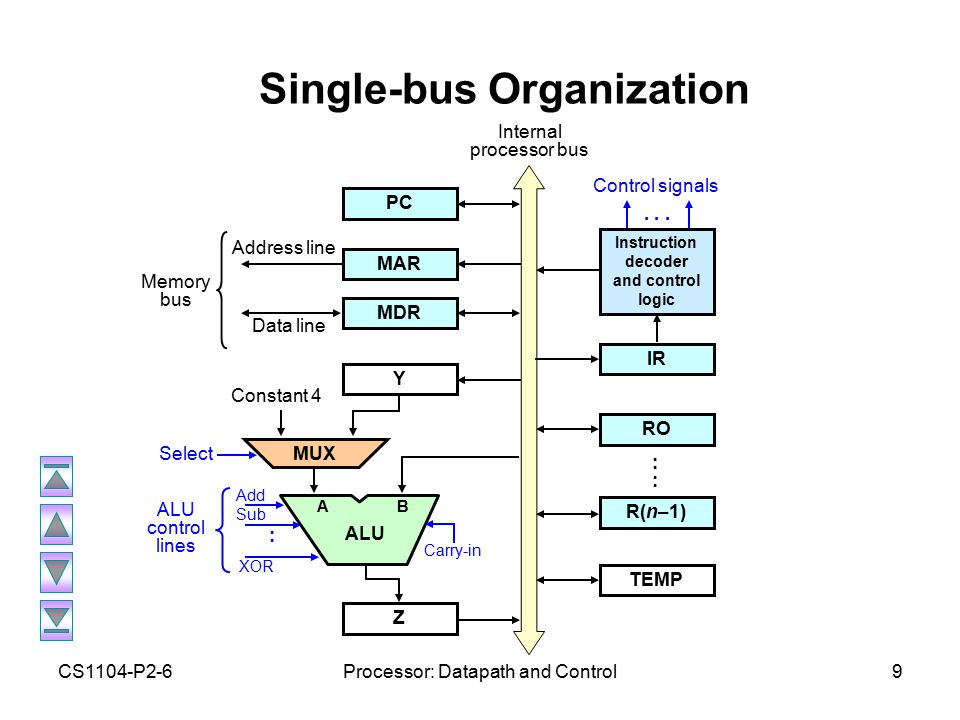 CS1104-P2-6Processor: Datapath and Control9 Single-bus Organization Data line Address line PC MAR MDR Y Internal processor bus Memory bus Z MUX A ALU B Constant 4 Select Add Sub XOR : ALU control lines Carry-in IR RO R(n–1) :::: TEMP Instruction decoder and control logic...
