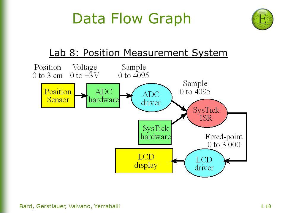 1-10 Bard, Gerstlauer, Valvano, Yerraballi Data Flow Graph Lab 8: Position Measurement System