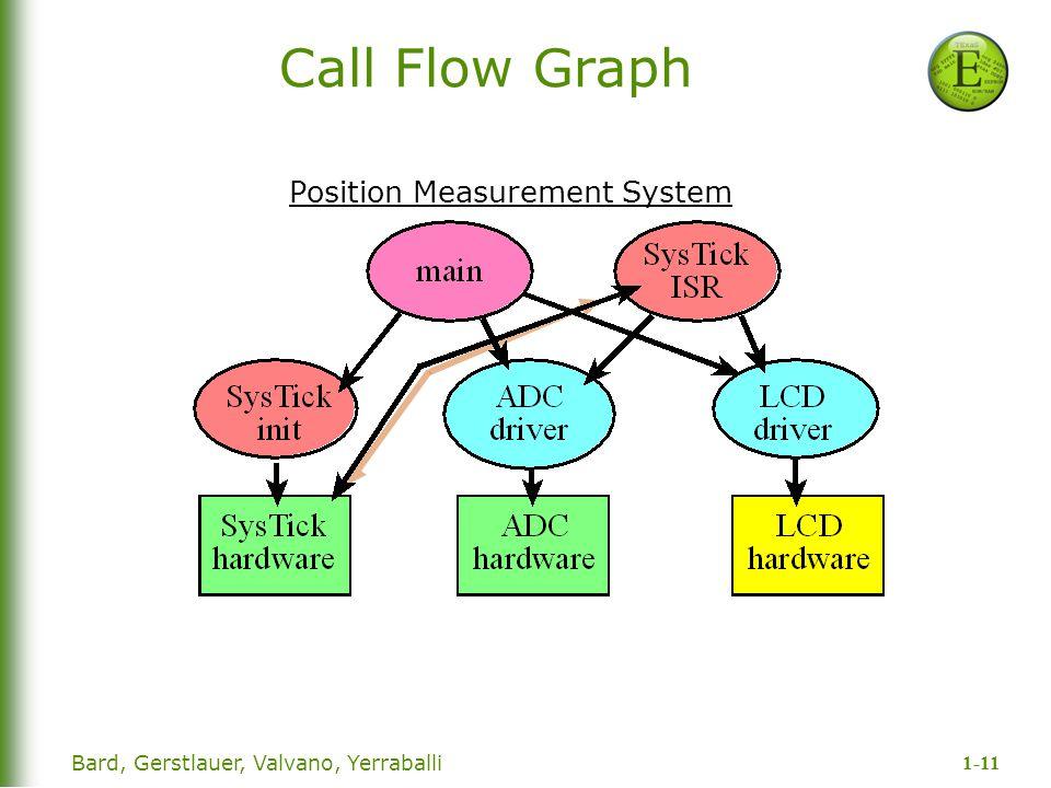 1-11 Bard, Gerstlauer, Valvano, Yerraballi Call Flow Graph Position Measurement System