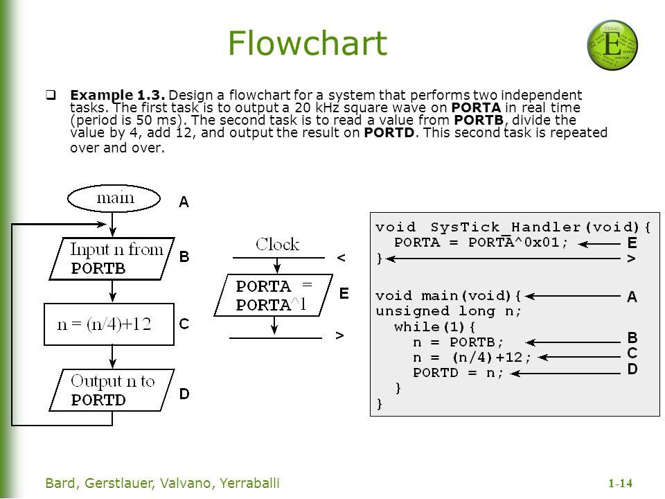 1-14 Bard, Gerstlauer, Valvano, Yerraballi Flowchart  Example 1.3.