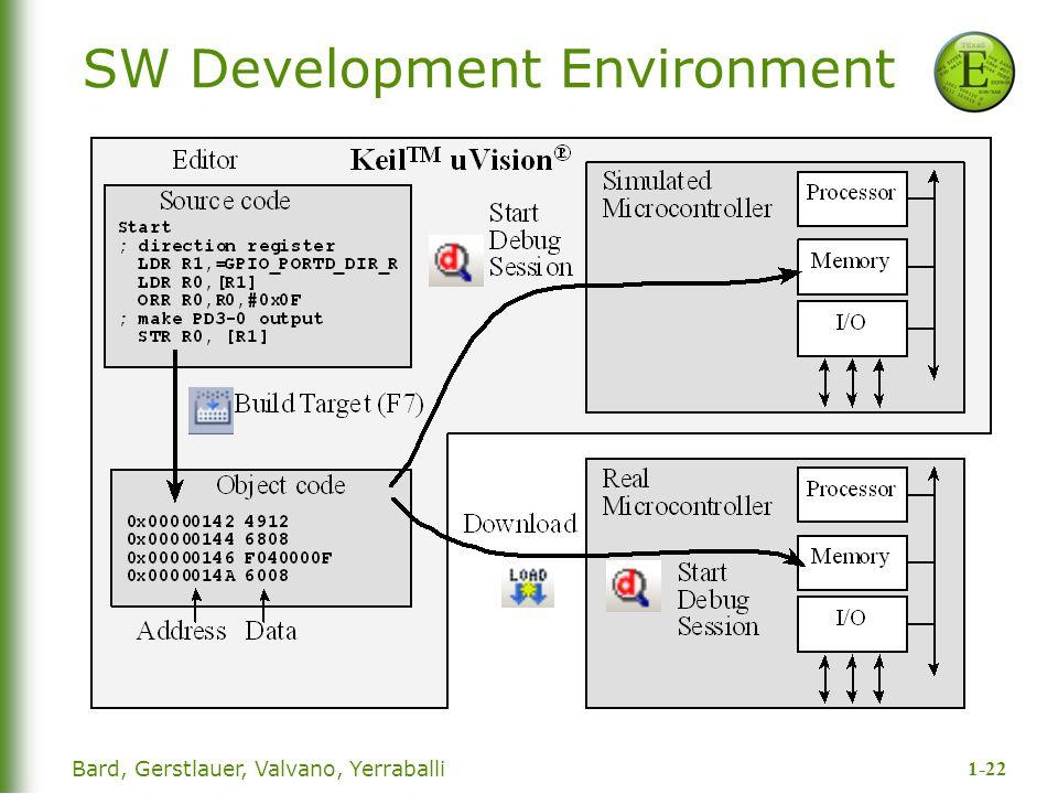 1-22 Bard, Gerstlauer, Valvano, Yerraballi SW Development Environment