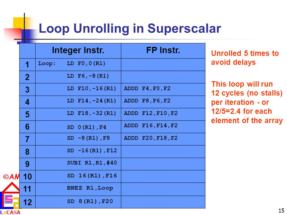  AM LaCASALaCASA 15 Loop Unrolling in Superscalar Unrolled 5 times to avoid delays This loop will run 12 cycles (no stalls) per iteration - or 12/5=2.4 for each element of the array Integer Instr.FP Instr.