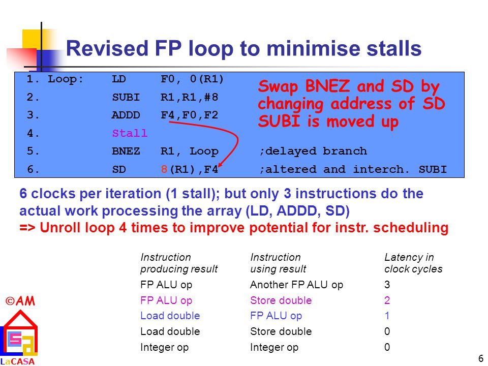  AM LaCASALaCASA 6 Revised FP loop to minimise stalls InstructionInstructionLatency in producing resultusing result clock cycles FP ALU opAnother FP ALU op3 FP ALU opStore double2 Load doubleFP ALU op1 Load doubleStore double0 Integer opInteger op0 1.