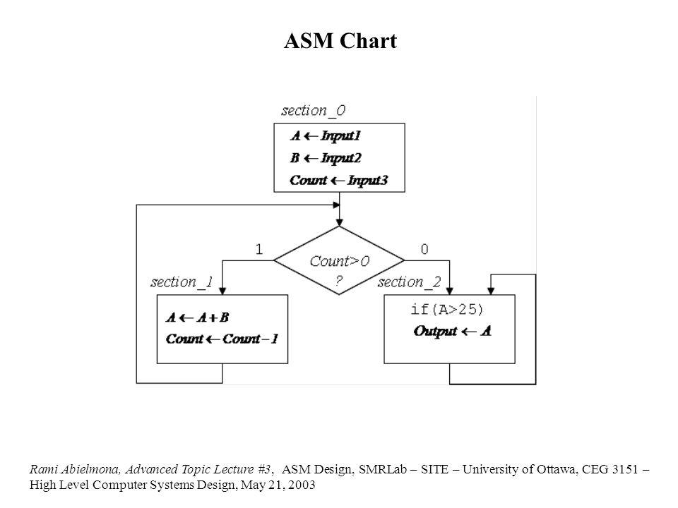 ASM Chart Rami Abielmona, Advanced Topic Lecture #3, ASM Design, SMRLab – SITE – University of Ottawa, CEG 3151 – High Level Computer Systems Design, May 21, 2003