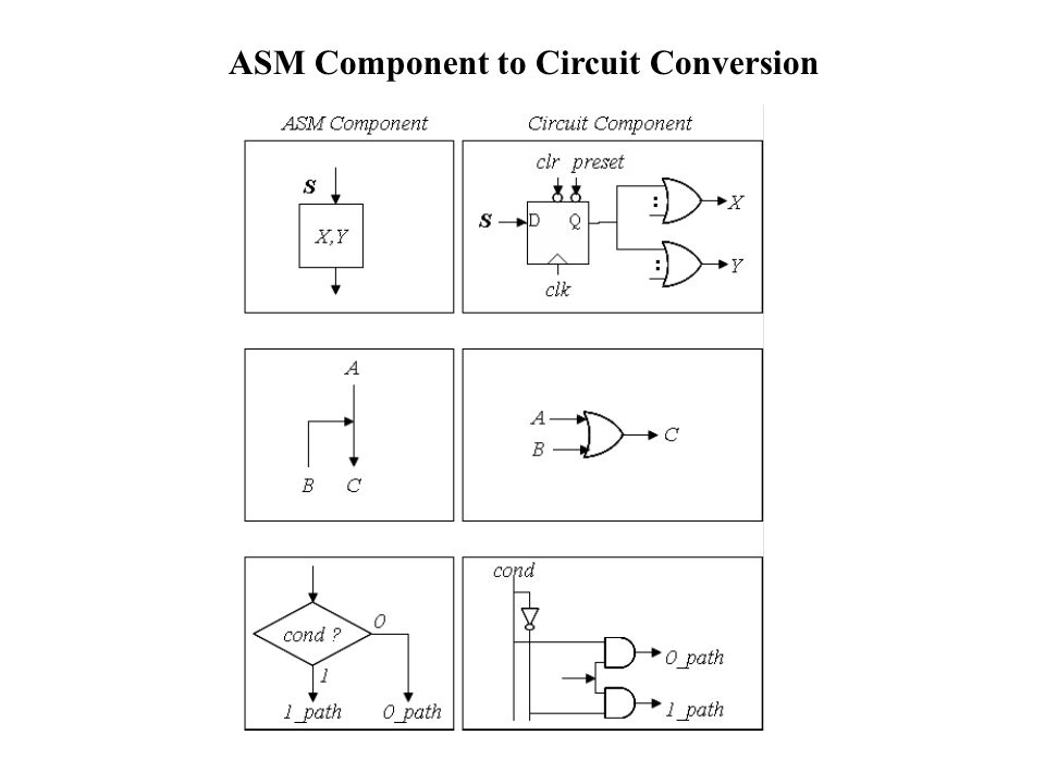 ASM Component to Circuit Conversion