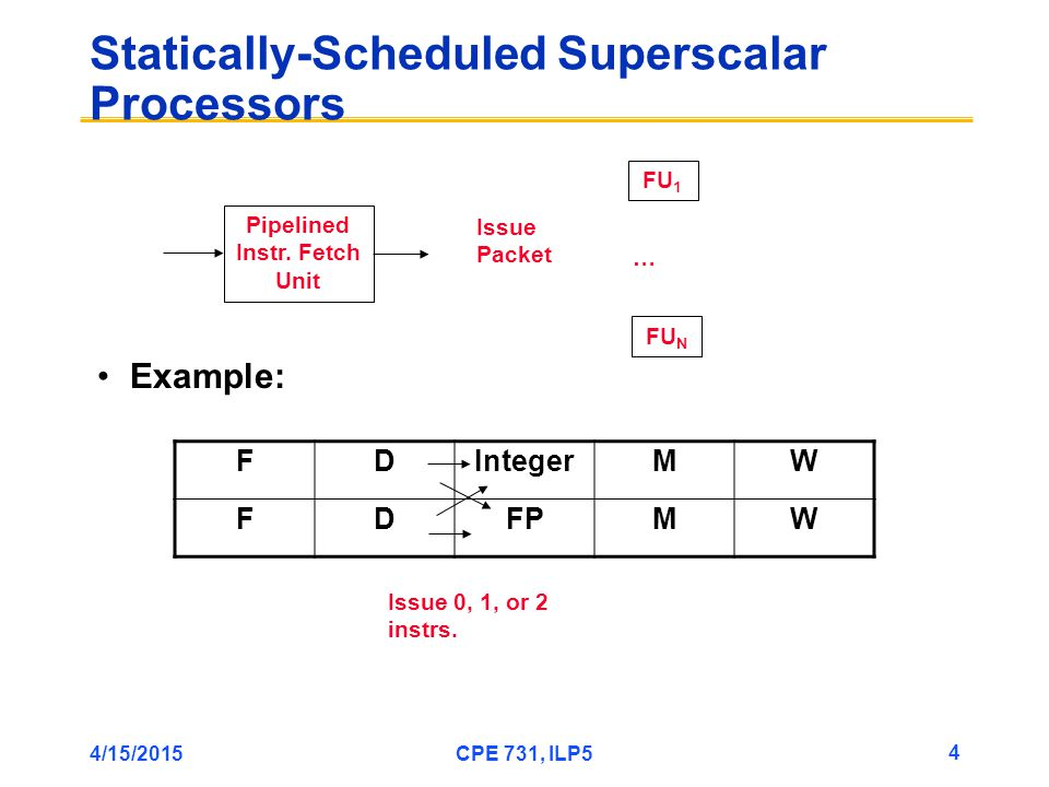 4/15/2015CPE 731, ILP5 5 Statically-Scheduled Superscalar Processors RAW hazards within issue packet: 1.Load FP followed by use FP 2.FP op followed by store FP Need additional FP RF ports Need more bypass paths