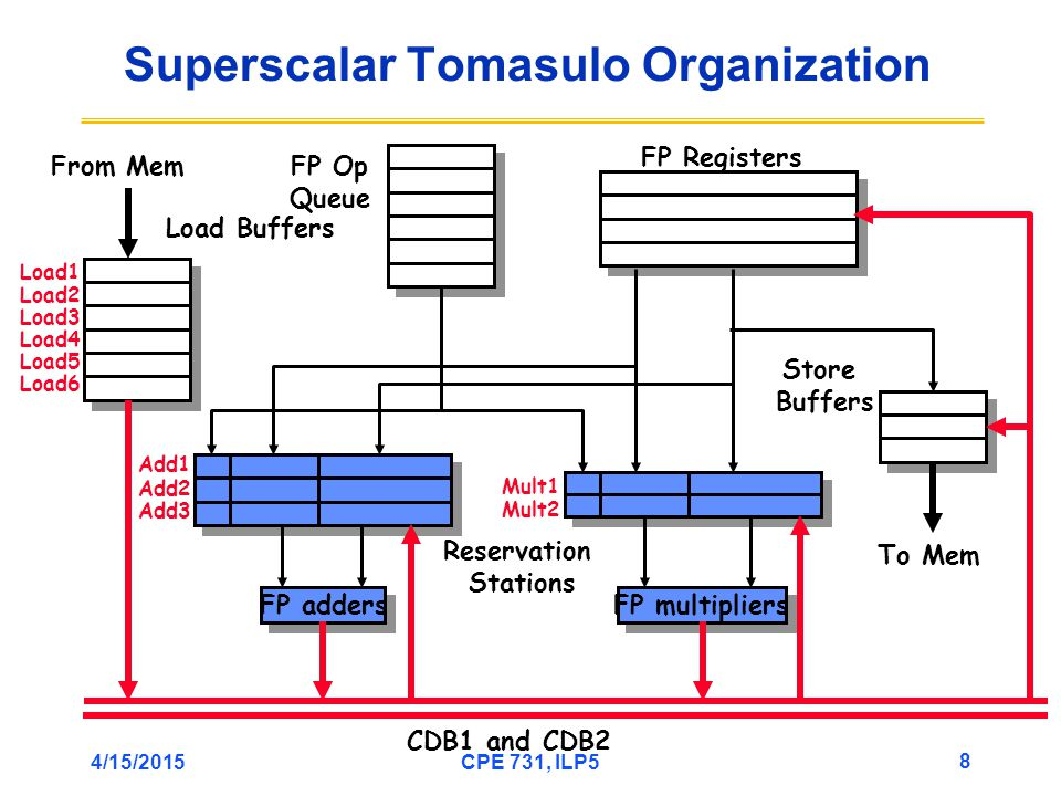 4/15/2015CPE 731, ILP5 8 Superscalar Tomasulo Organization FP adders Add1 Add2 Add3 FP multipliers Mult1 Mult2 From Mem FP Registers Reservation Stations CDB1 and CDB2 To Mem FP Op Queue Load Buffers Store Buffers Load1 Load2 Load3 Load4 Load5 Load6