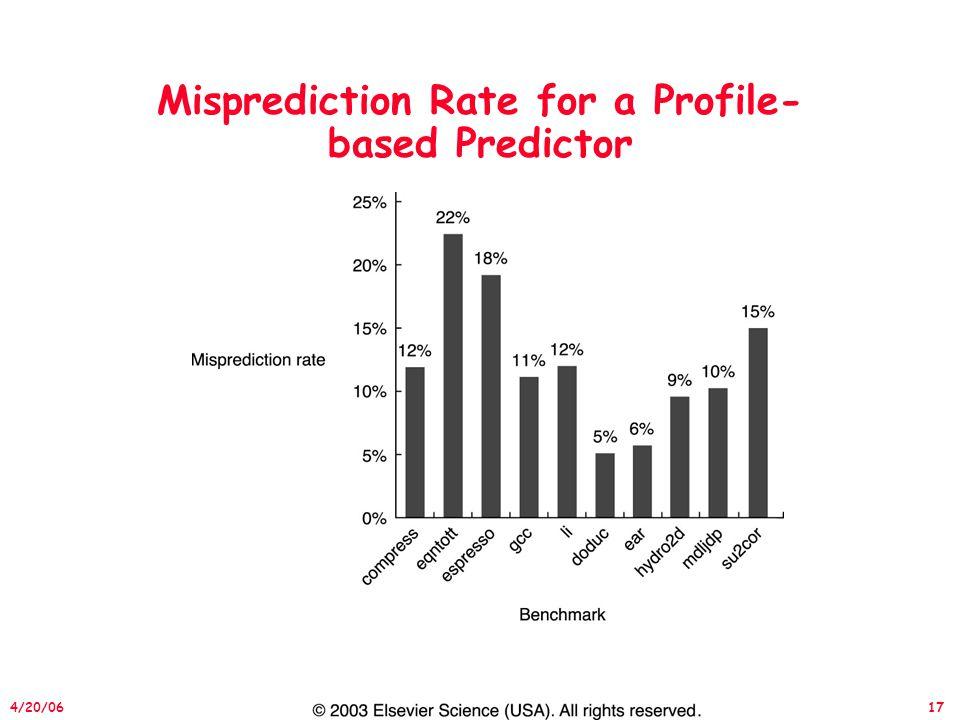 17 4/20/06 Misprediction Rate for a Profile- based Predictor