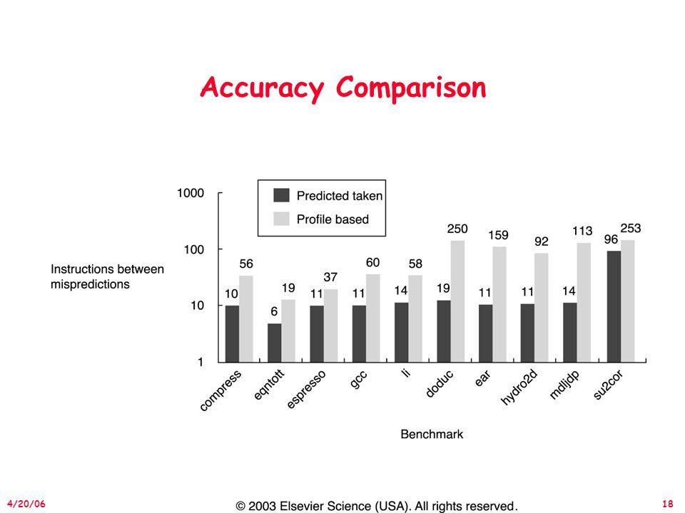 18 4/20/06 Accuracy Comparison