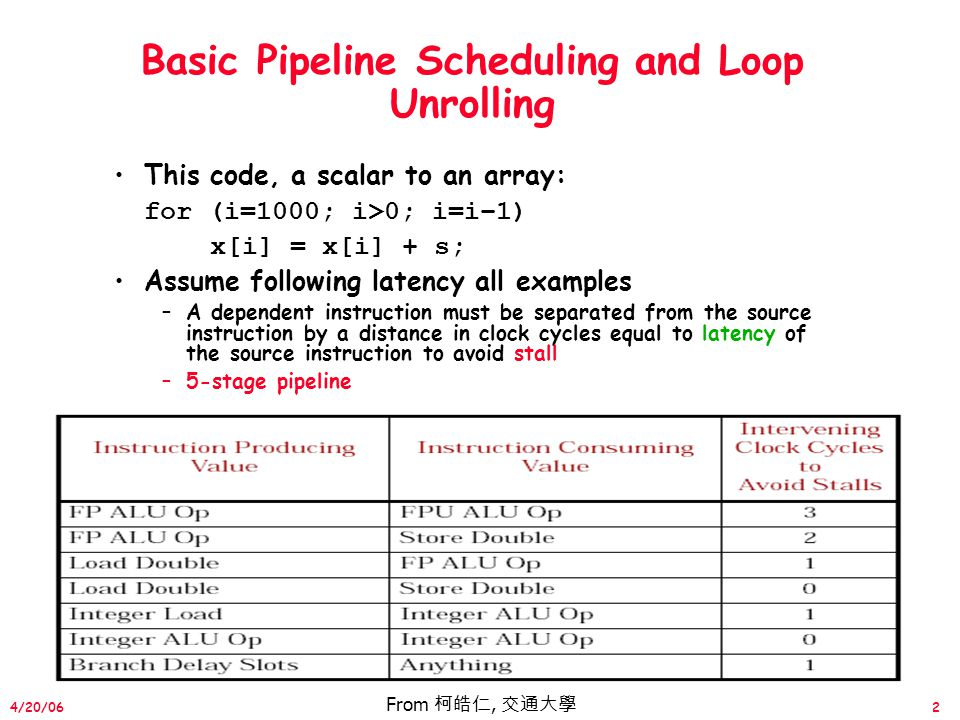 43 4/20/06 Summary #3: Software Scheduling Instruction Level Parallelism (ILP) found either by compiler or hardware.