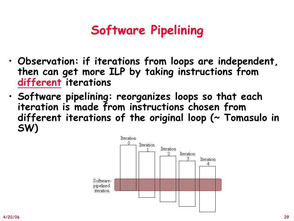29 4/20/06 Software Pipelining Observation: if iterations from loops are independent, then can get more ILP by taking instructions from different iterations Software pipelining: reorganizes loops so that each iteration is made from instructions chosen from different iterations of the original loop (~ Tomasulo in SW)