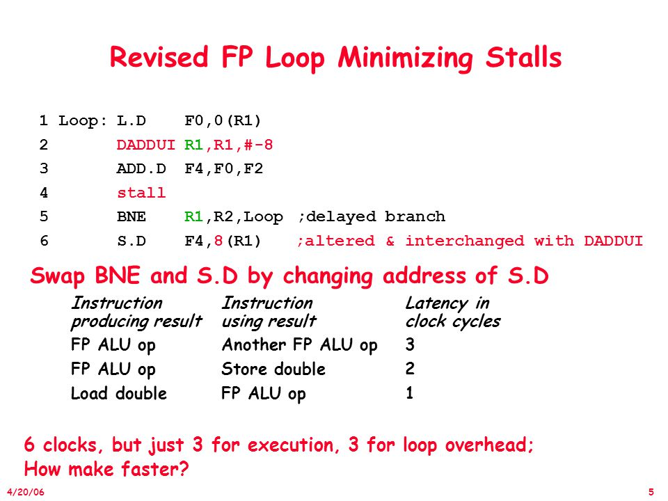 36 4/20/06 Recall that Unrolled Loop That Minimizes Stalls 1 Loop:L.DF0,0(R1) 2L.DF6,-8(R1) 3L.DF10,-16(R1) 4L.DF14,-24(R1) 5ADD.DF4,F0,F2 6ADD.DF8,F6,F2 7ADD.DF12,F10,F2 8ADD.DF16,F14,F2 9S.DF4,0(R1) 10S.DF8,-8(R1) 11DADDUIR1,R1,#-32 12S.DF12,16(R1) 13BNER1,R2,LOOP 14S.DF16,8(R1); 8-32 = -24 14 clock cycles, or 3.5 per iteration