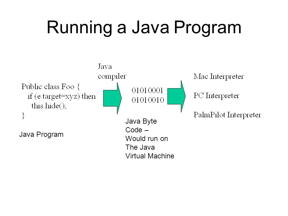 Running a Java Program Java Program Java Byte Code – Would run on The Java Virtual Machine
