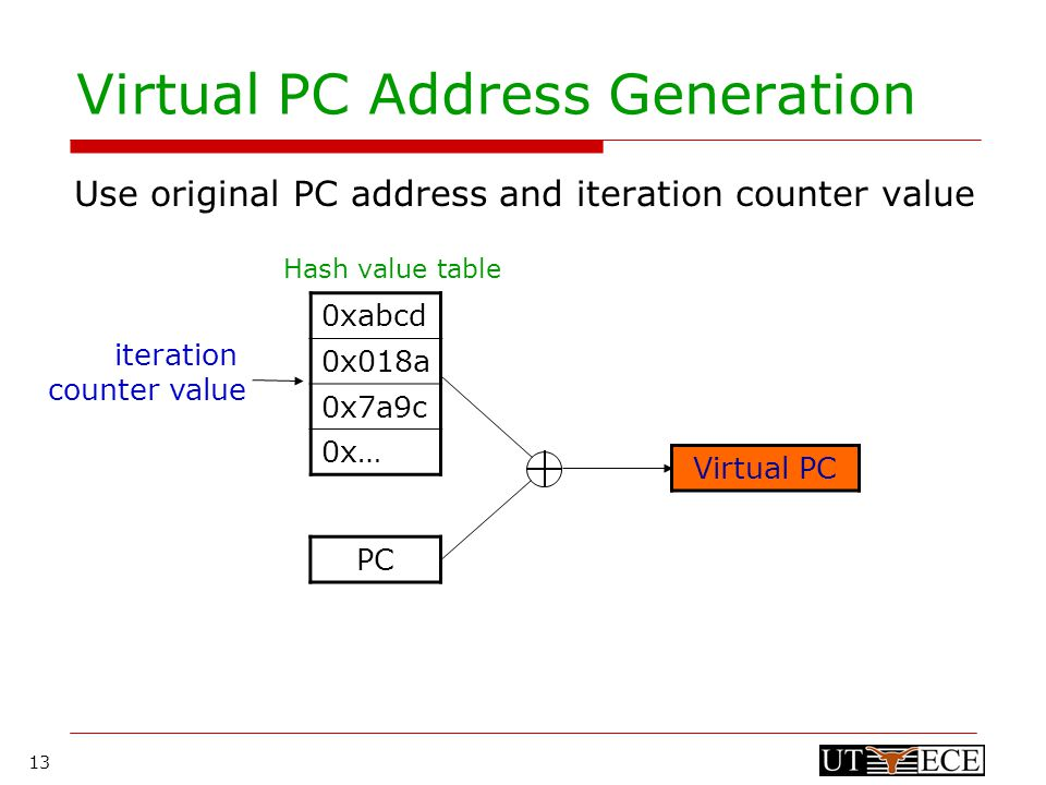 13 Virtual PC Address Generation Use original PC address and iteration counter value 0xabcd 0x018a 0x7a9c 0x… iteration counter value PC Virtual PC Hash value table