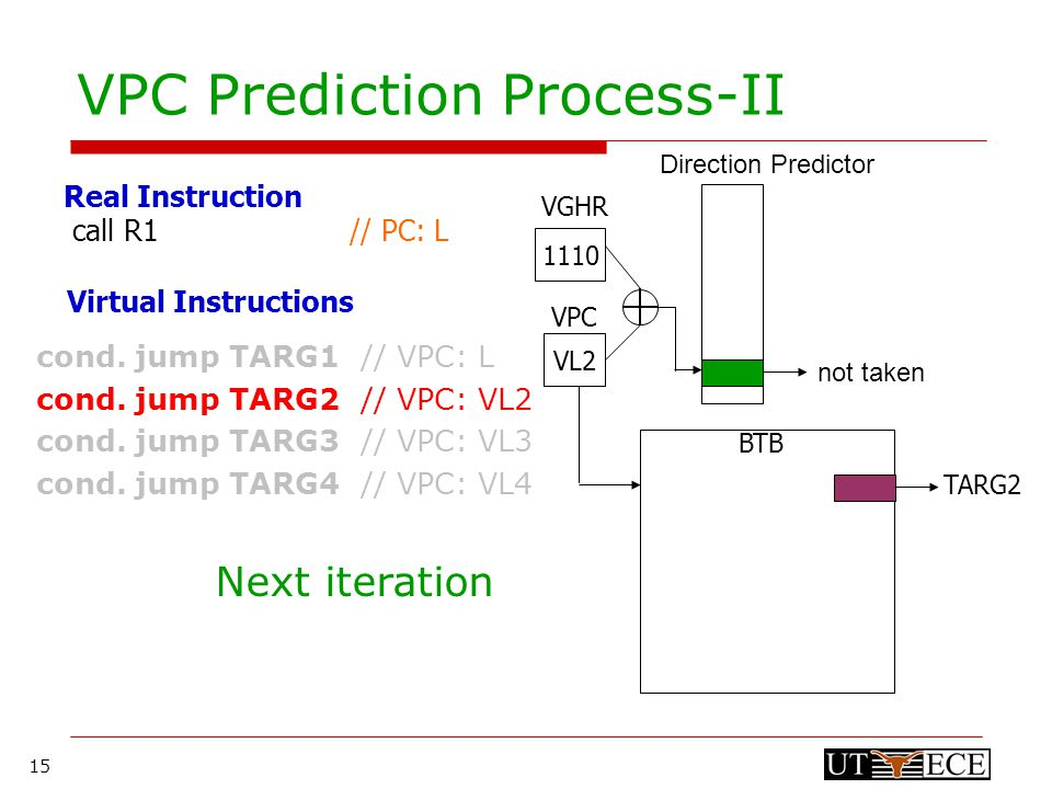 15 VPC Prediction Process-II 1110 VL2 VPC VGHR BTB not taken TARG2 cond.
