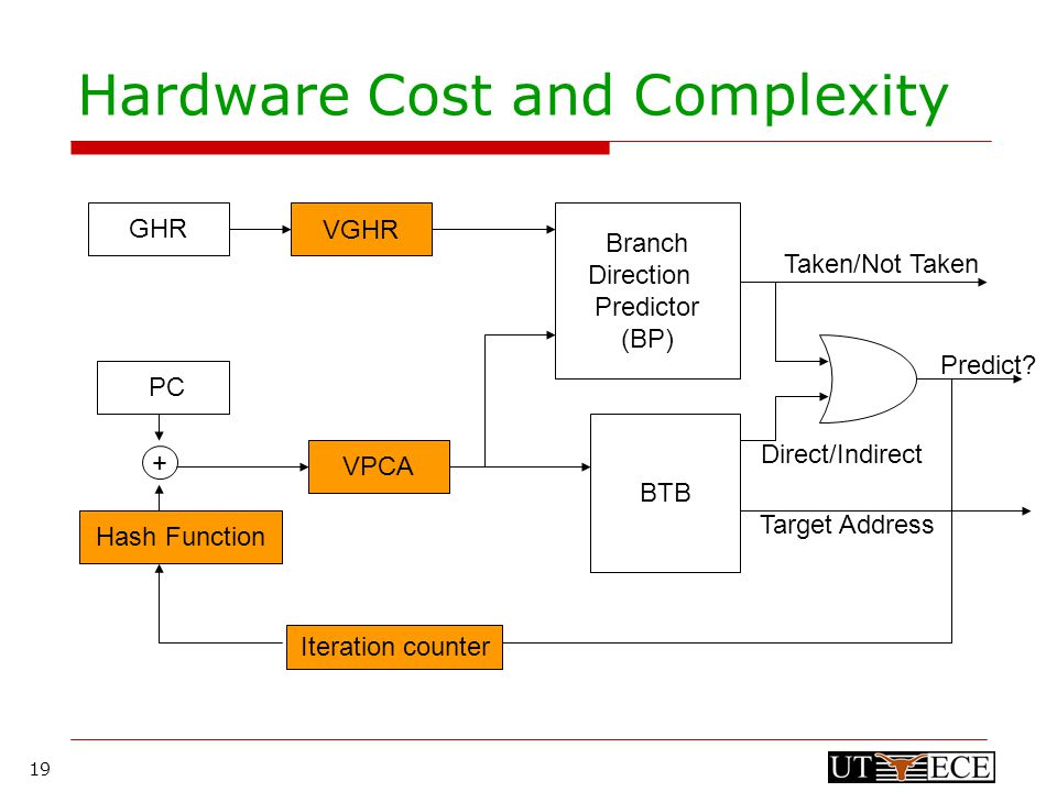 19 Iteration counter Hardware Cost and Complexity GHR VGHR Branch Direction Predictor (BP) PCHash FunctionVPCA BTB + Taken/Not Taken Predict.