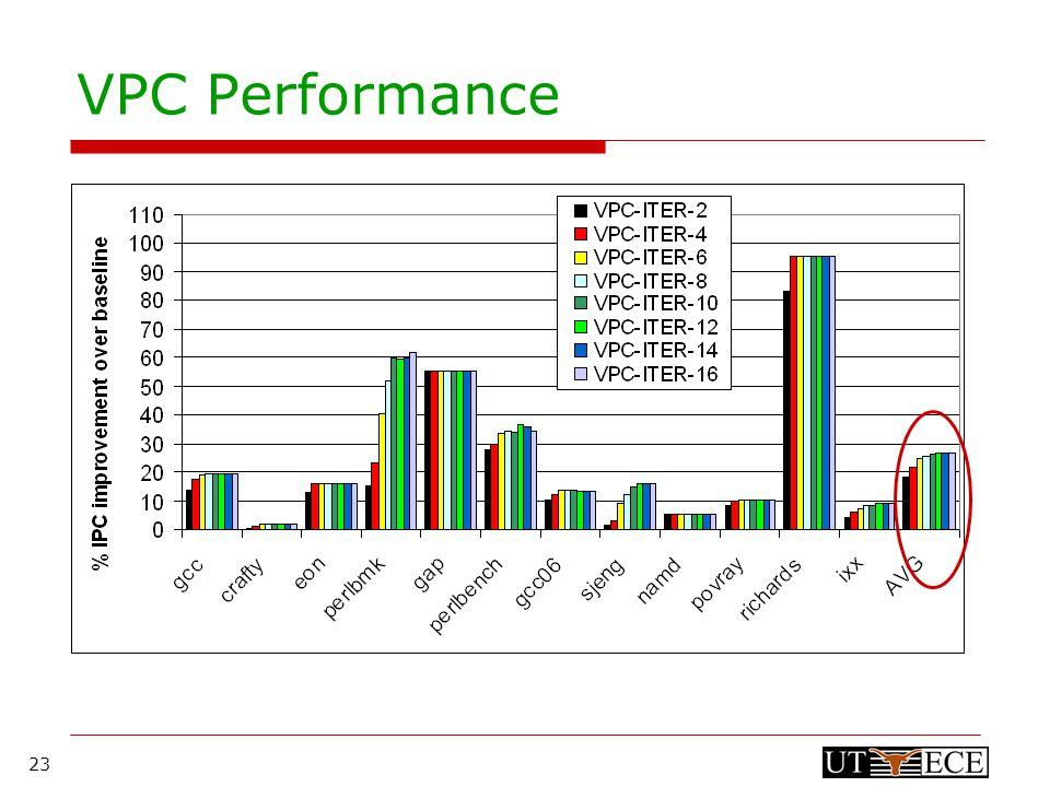 23 VPC Performance