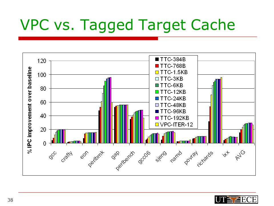 38 VPC vs. Tagged Target Cache