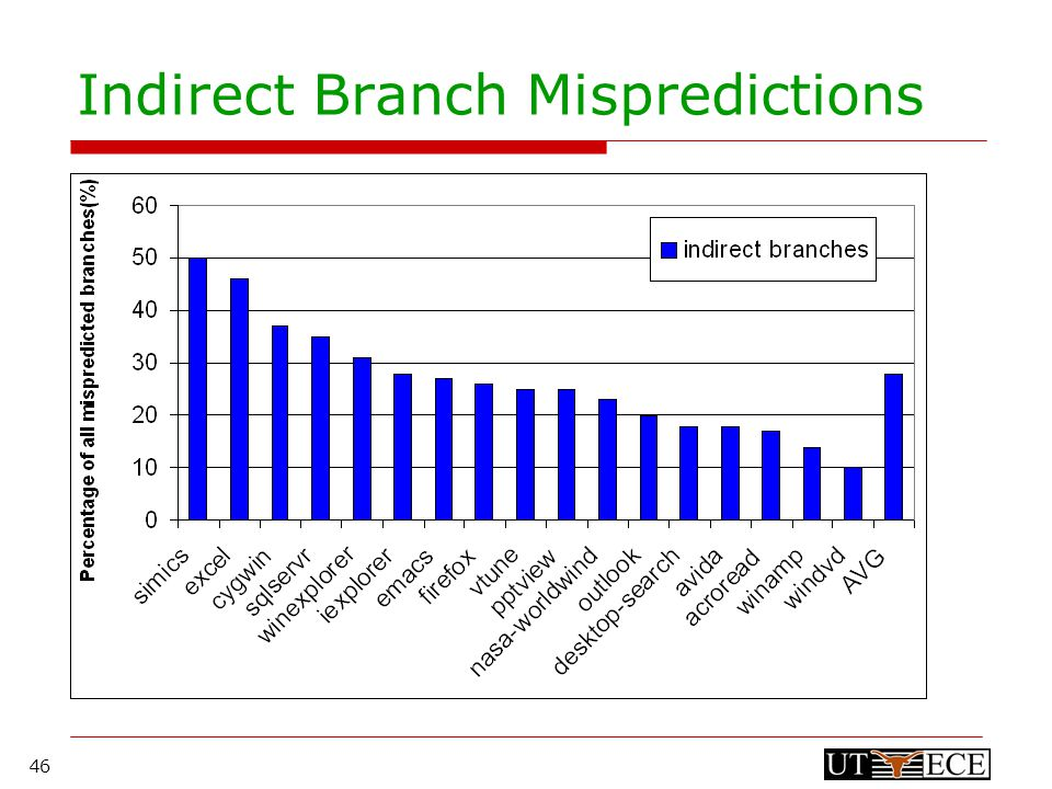 46 Indirect Branch Mispredictions