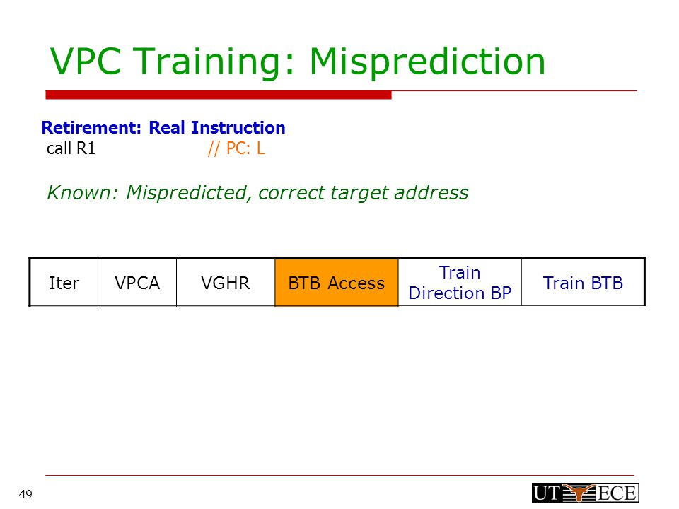 49 VPC Training: Misprediction call R1 // PC: L Retirement: Real Instruction Known: Mispredicted, correct target address Update the BTB replacement counter IterVPCAVGHRBTB Access Train Direction BP Train BTB 1LGHR TARG != Correct Not-taken- 2VL2GHR<<1 TARG != Correct Not-taken- 3VL3GHR<<2 Target = Correct Taken Update replacement