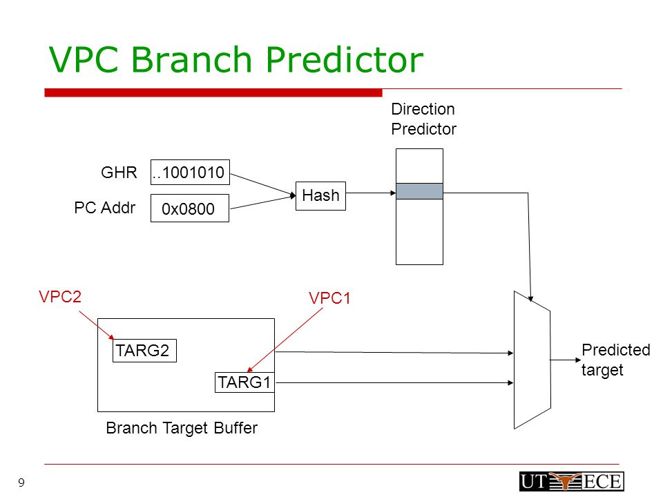 9 TARG2 TARG1 VPC Branch Predictor Direction Predictor Branch Target Buffer..1001010 Hash GHR PC Addr 0x0800 VPC2 VPC1 Predicted target