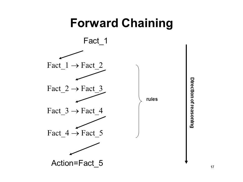 17 Forward Chaining Fact_1  Fact_2 Fact_2  Fact_3 Fact_3  Fact_4 Fact_4  Fact_5 Action=Fact_5 rules Direction of reasoning Fact_1