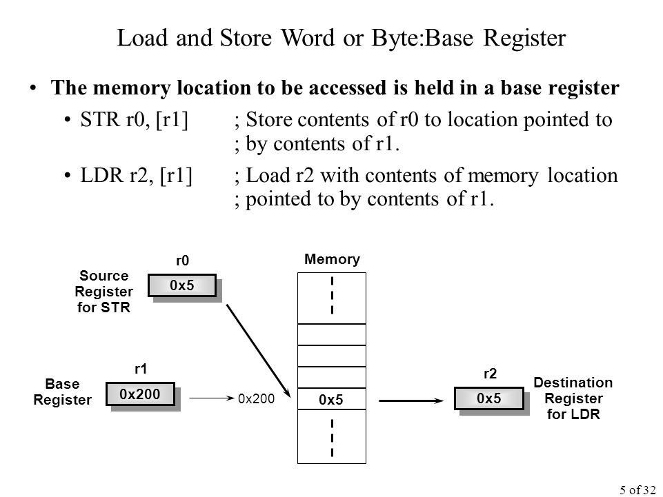 5 of 32 The memory location to be accessed is held in a base register STR r0, [r1]; Store contents of r0 to location pointed to ; by contents of r1.