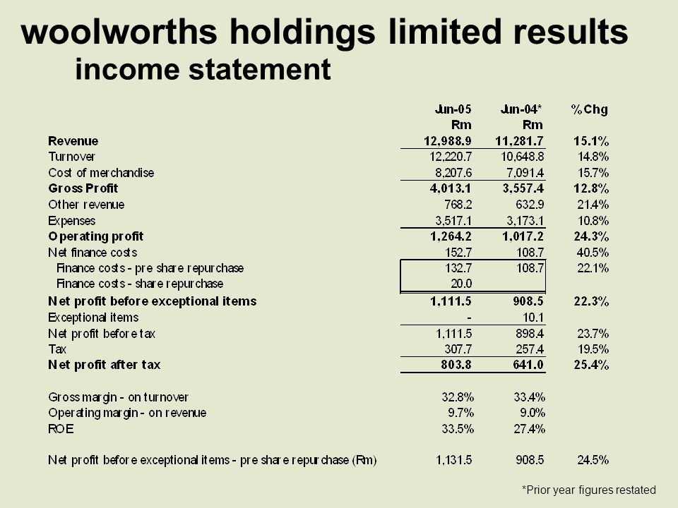 woolworths holdings limited results expenses analysis R262.1mR609.8mR1,449.6mR1,195.6mR3,517.1m