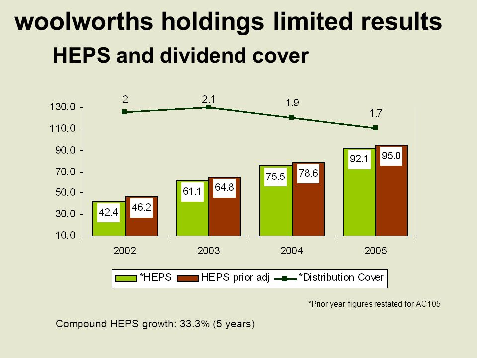 woolworths holdings limited results balance sheet