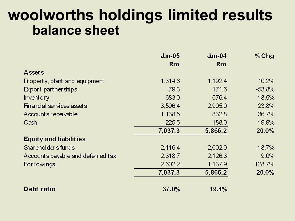 financial services results securitisation R2,416m of in-store card book receivables securitised in Account On Us (Pty) Ltd Funded by: R1,900m AAA rated notes issued R335m subordinated loan from Woolworths Balance funded by originator facility Legal ownership of the receivables rests with Account On Us and used as security for bond holders Consolidated in terms of AC412