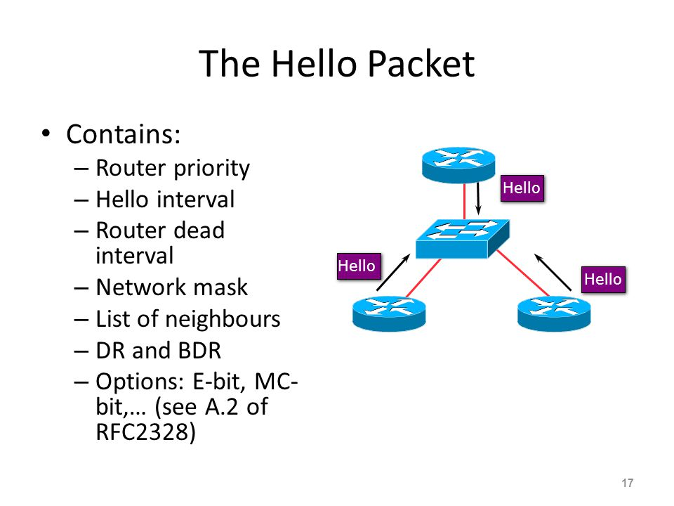 The Hello Packet Contains: – Router priority – Hello interval – Router dead interval – Network mask – List of neighbours – DR and BDR – Options: E-bit