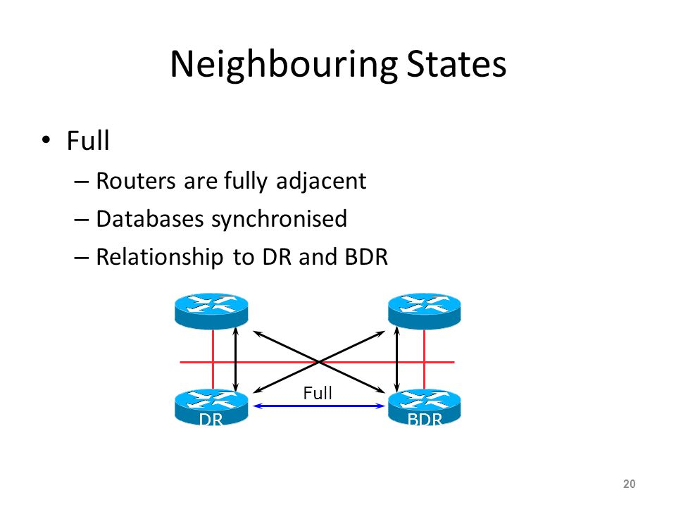 Neighbouring States Full – Routers are fully adjacent – Databases synchronised – Relationship to DR and BDR 20 Full DRBDR