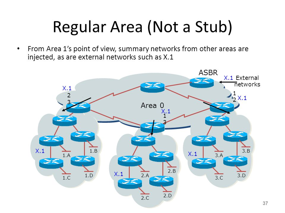 Regular Area (Not a Stub) From Area 1's point of view, summary networks from other areas are injected, as are external networks such as X.1 37 3.A 3.B
