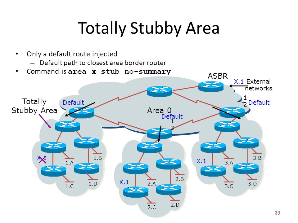 Totally Stubby Area Only a default route injected – Default path to closest area border router Command is area x stub no-summary 39 3.A 3.B 3.C 3.D2.A