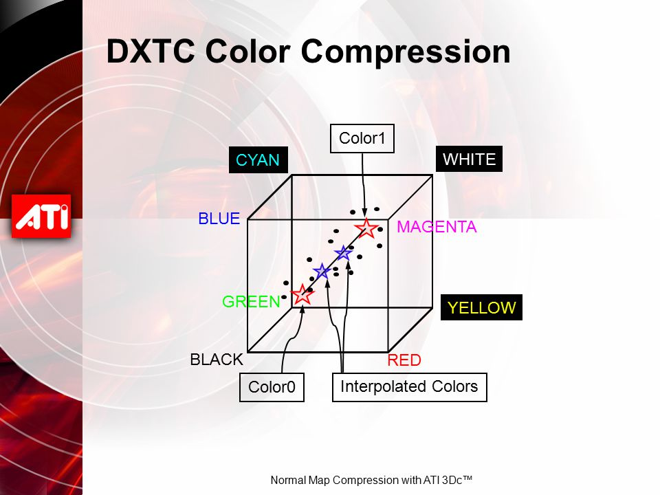 Normal Map Compression with ATI 3Dc™ DXTC Color Compression BLACK CYAN WHITE MAGENTA BLUE GREEN YELLOW RED Color0 Color1 Interpolated Colors
