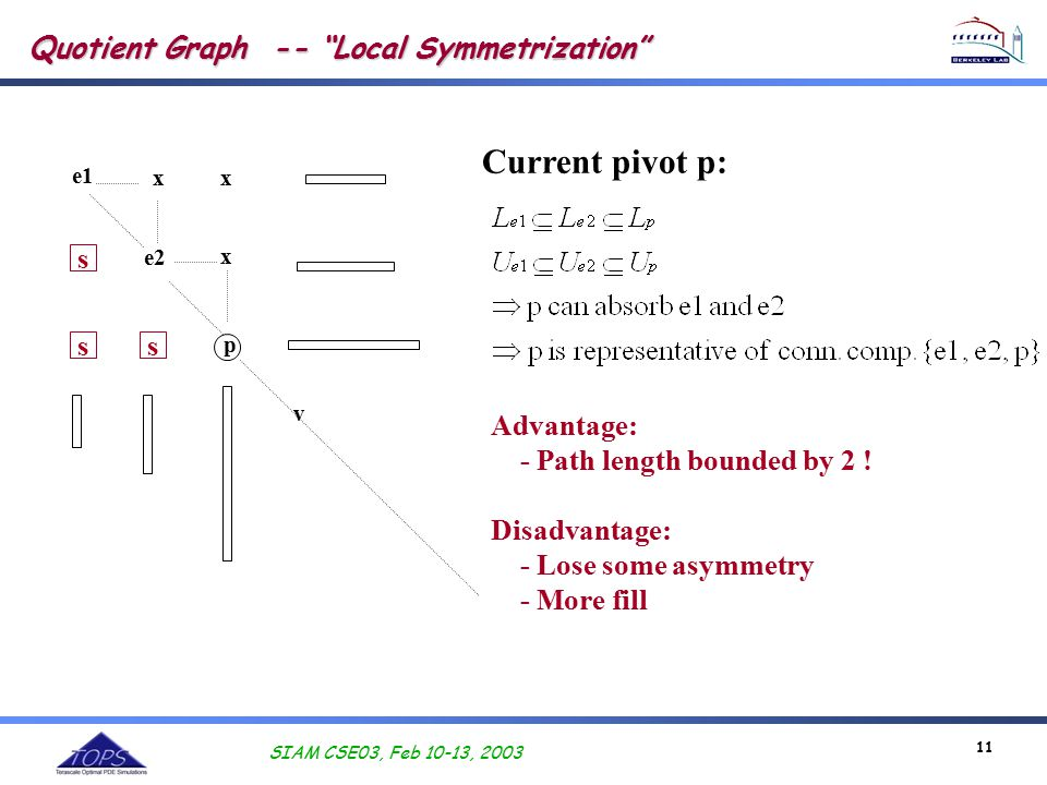 SIAM CSE03, Feb 10-13, 2003 11 Quotient Graph -- Local Symmetrization e1 e2 p x x x v Current pivot p: Advantage: - Path length bounded by 2 .