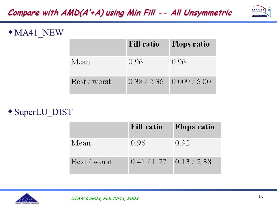 SIAM CSE03, Feb 10-13, 2003 16 Compare with AMD(A'+A) using Min Fill -- All Unsymmetric  MA41_NEW  SuperLU_DIST