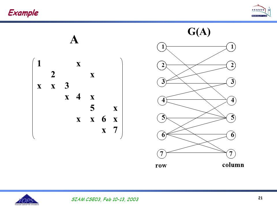 SIAM CSE03, Feb 10-13, 2003 21 1 x 2 x x x 3 x 4 x 5 x x x 6 x x 7 Example 2 3 4 5 7 6 1 2 3 4 5 7 6 1 A G(A) row column