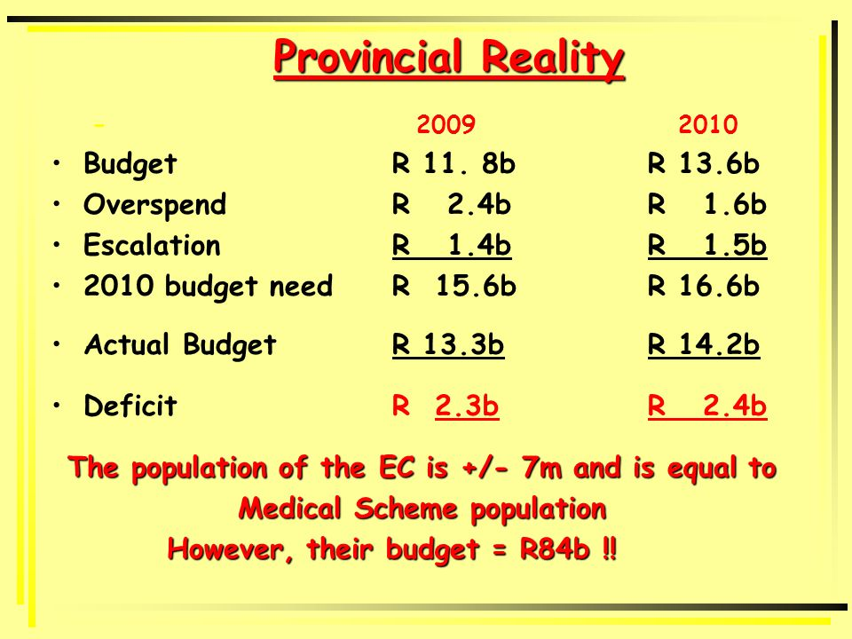 Budget 2010/11 Accruals 2009/10 R 1.4b Top slice R 444.2m (R1.7b over MTEF for projected overspend) Conditional grants cut by R 82.9m (R317.8m over MTEF) Accruals 2010/11R1.2b + R 400m overdraft Unfunded OSD & HRopt caused COE to increase from R6.26b to R 7.92b (by R1.6b or 26%) Unfunded HRopt is R468m + R9m pm COE increases to 63.6% and G&S to decrease by 8% (actual) or 13% against revised estimates