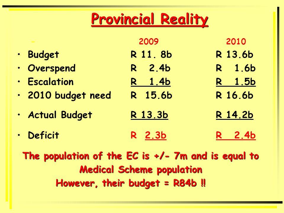Provincial Reality – 2009 2010 BudgetR 11.
